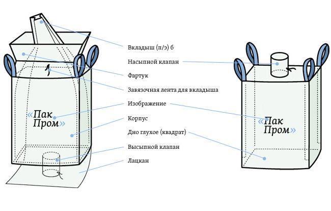 Четырехстропный сшивной контейнер Биг-Бег