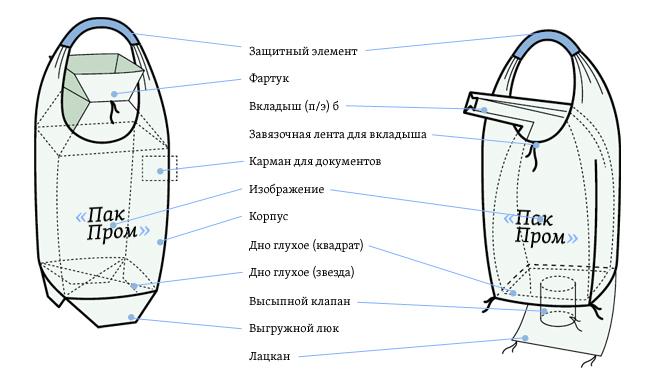 Однопетелвой мягкий контейнер Биг-Бег